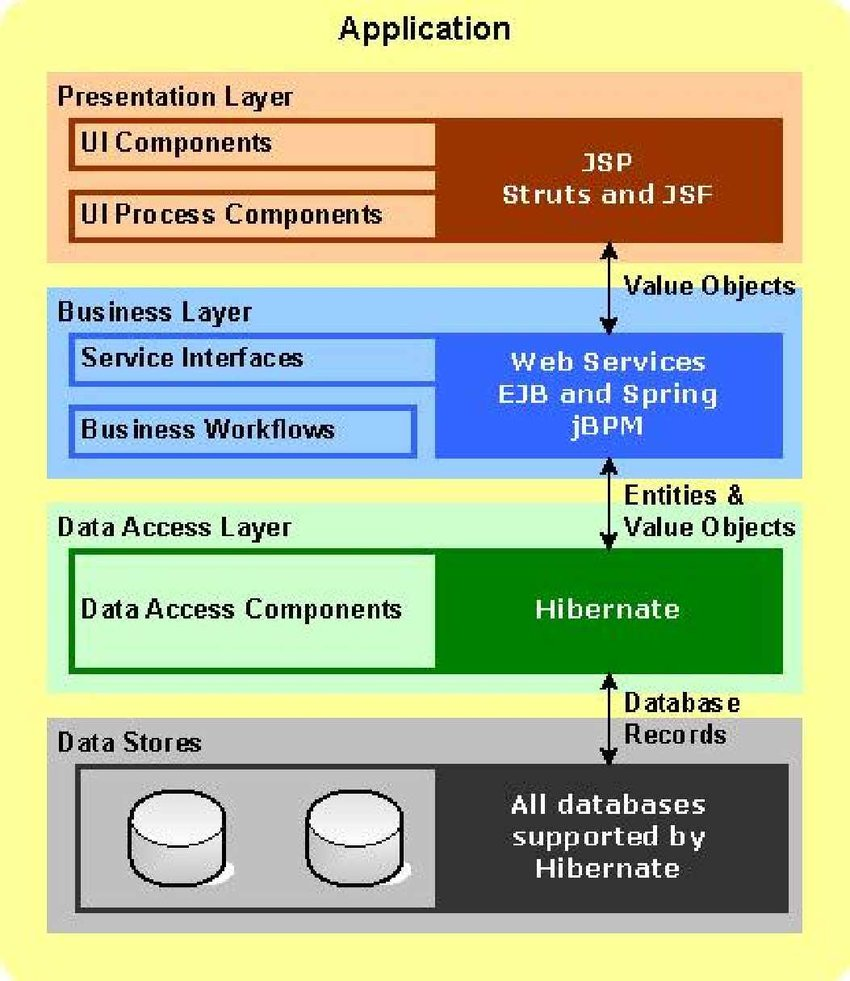 hight resolution of application layers supported by andromda