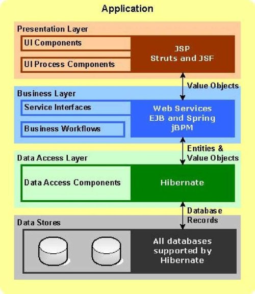 small resolution of application layers supported by andromda