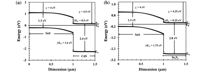 Energy band diagram for an SnS heterojunction thin-film