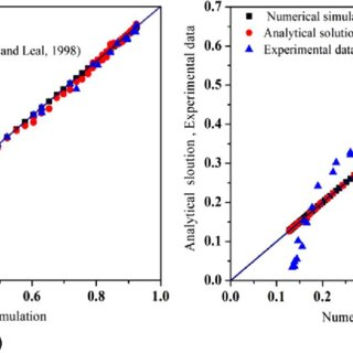 Velocity contour planes for various bifurcation angles (h