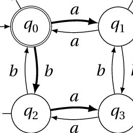 (PDF) Foundations of Active Automata Learning: An