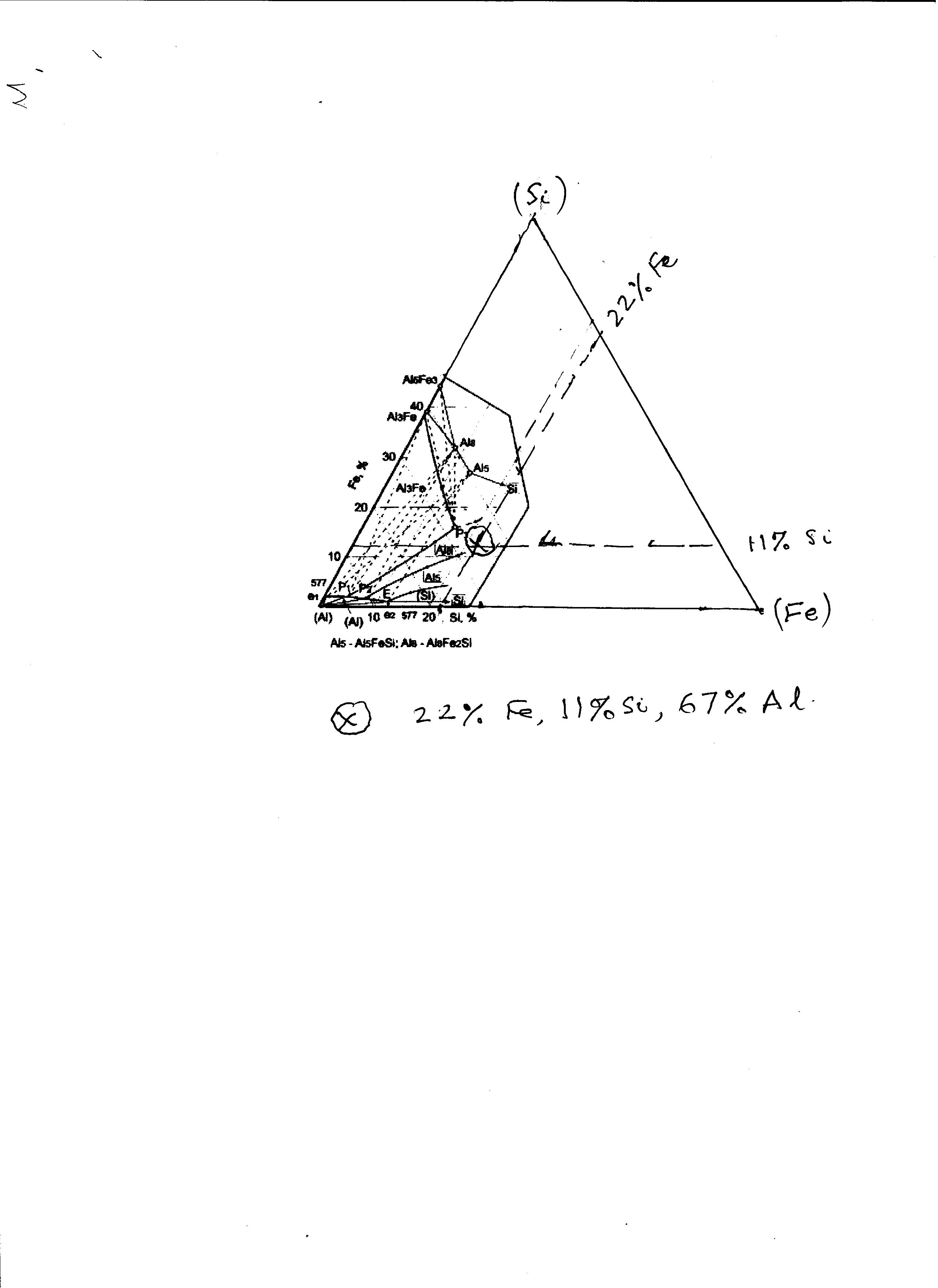 How to use the Al-Fe-Si phase diagram?
