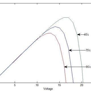 (PDF) Analysis and Simulation of PV based Inverter System
