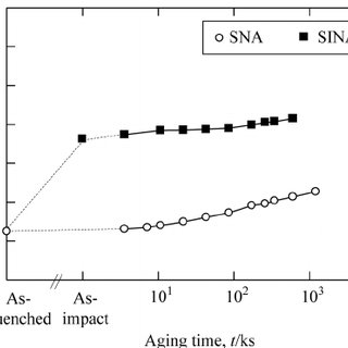 Natural aging curves of 6061 aluminum alloys with and
