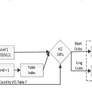 11: A typical block diagram for a closed-loop predictive