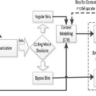 (PDF) Sufficient Encryption with Codewords and Bin-strings
