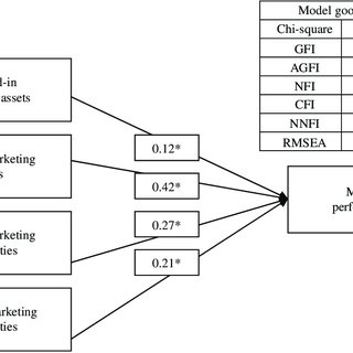 (PDF) The effect of marketing knowledge management on
