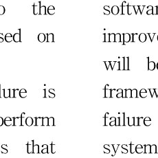 (PDF) An Integrative Method of FTA and FMEA for Software