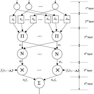 Prediction performance of fuzzy neural network model in