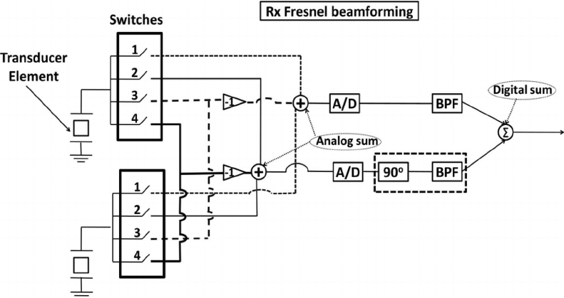 Fresnel (phase and sum) beamforming schematics for a 2