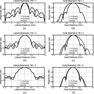 Comparison of DAS, 8-phase Fresnel, and 4-phase Fresnel