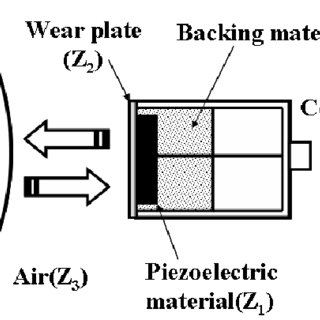 (PDF) Study on Non-contact Ultrasonic Transducer for