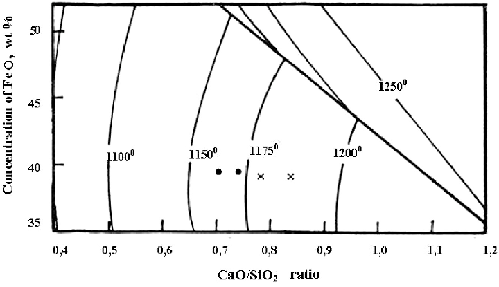 Section of phase diagram for the CaO – SiO2 – FeO