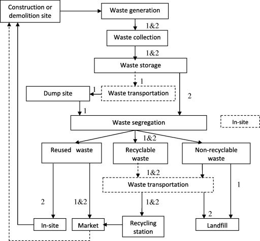 A Flow Chart For The Two Approaches Of C&D Waste
