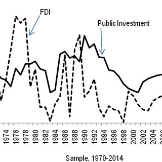 (PDF) Investment and Economic Growth: An Empirical