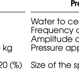 Apparent Density (AD) of ceramic specimens prepared by