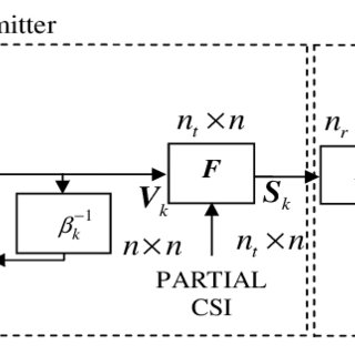 Performance of the precoded differential code for OSTBCs