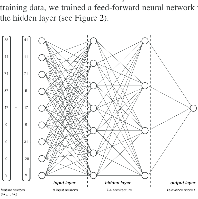 neural network for relevance ranking