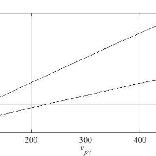 dq current controller for single-phase H-bridge inverter