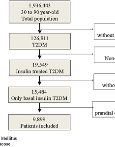 Flow chart of the study population  dm type diabetes mellitus fpg also rh researchgate