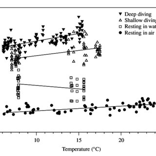 Stomach temperatures (°C) of double-crested cormorants