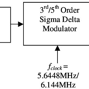 (PDF) IP generation for an FPGA-based audio DAC sigma