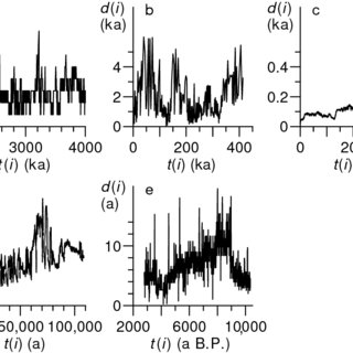 (PDF) Climate Time Series Analysis
