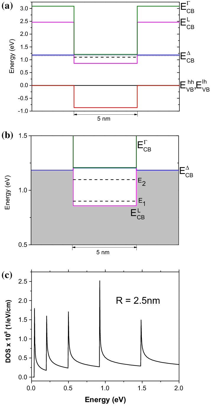 hight resolution of band alignment for a dislocation in a mosfet channel schematic shown in fig 4