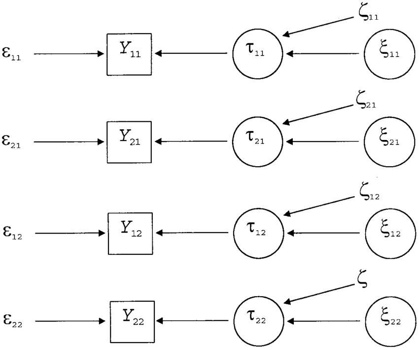 The decomposition of the observable variables of latent