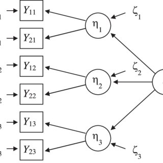 Latent trait model with method factors for two tests