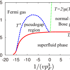 How To Draw A Phase Diagram Trailer Brake Box Wiring Color Online Of One Component Fermi Gas With P Wave Pairing Interaction The Pseudogap Region Is Surrounded By Temperature