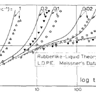 (PDF) The damping function in rheology