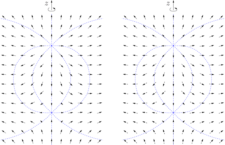 what do the lines represent in an electric field diagram 2003 nissan altima engine schematic arrow for q r and by blue dashed two opposite unit charges arrows with full stem