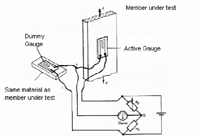Connection of the active and dummy strain gauges in the