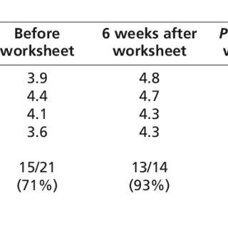 (PDF) Improving Nurse-Physician Communication and