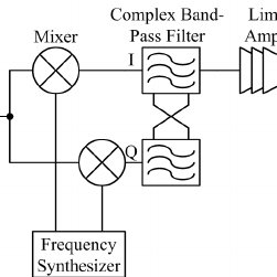 (PDF) An Energy-Aware CMOS Receiver Front End for Low