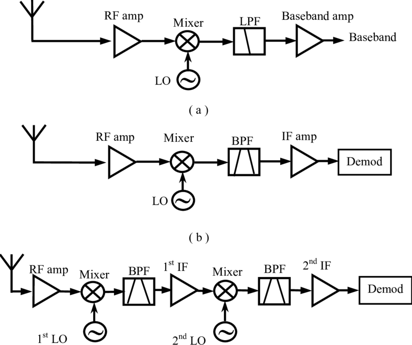 8 Block diagrams of wireless receiver architectures. (a