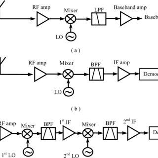 (PDF) Electro-optic microdisk RF-wireless receiver