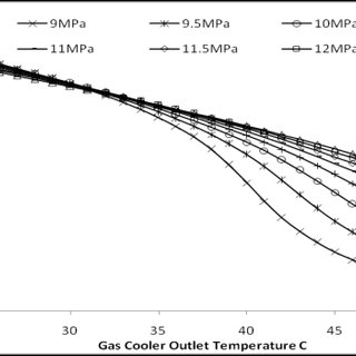 shows the incorporation of inter-cooling between two-stage