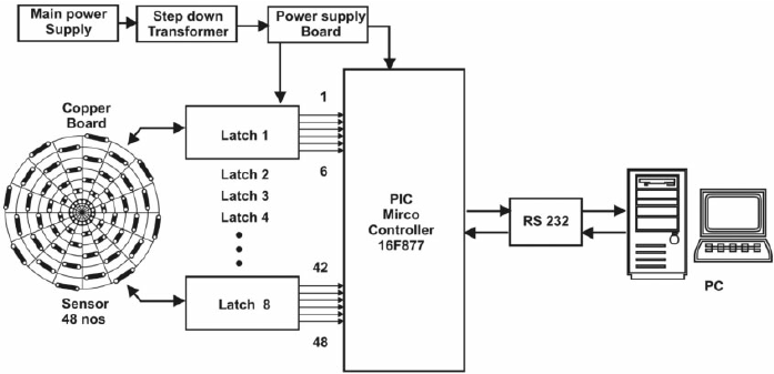 Block diagram of sweat transfer tester for measuring