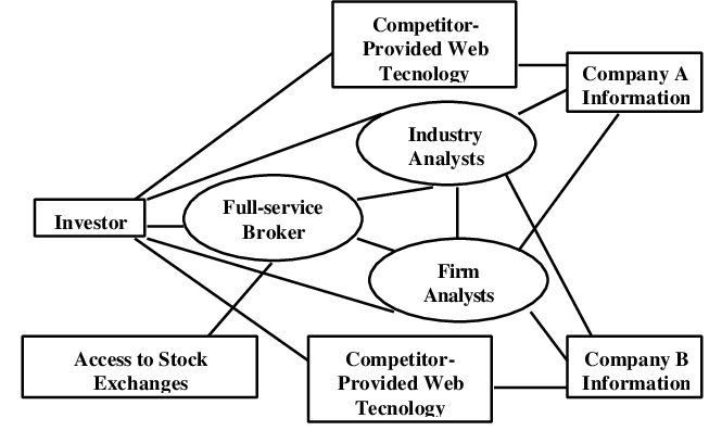 Broker Market Network Structure with the Internet
