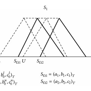 Graphical representation for accepting Hφ (rejection of