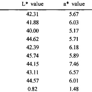(PDF) Effect of Roasting on Quality of Bajra and Sattu