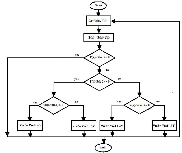 Flow chart for P&O MPPT technique
