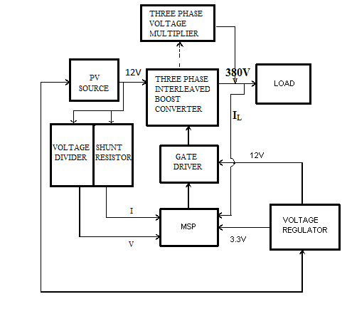 Block diagram of Block diagram of the three phase