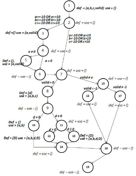 Code for Quadratic Equation Roots Classification The first
