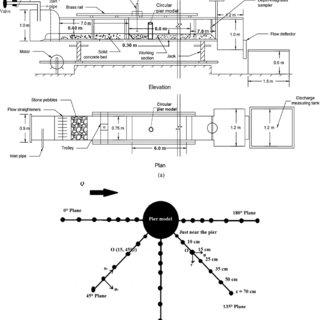 (PDF) Three Dimensional Velocity Measurements around