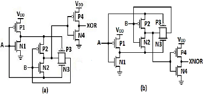 (a) High Performance Transmission Gate XOR and (b) High
