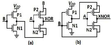 a) GDI XOR Circuit and (b) GDI XNOR Circuit.