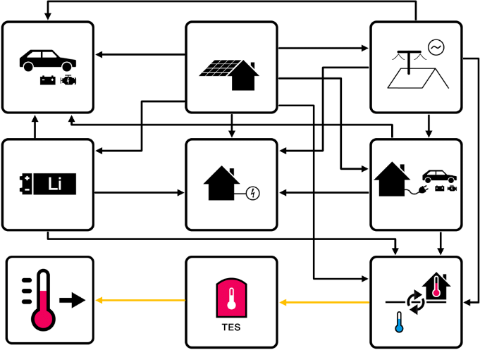 Structure of the PV Prosumer model with all system